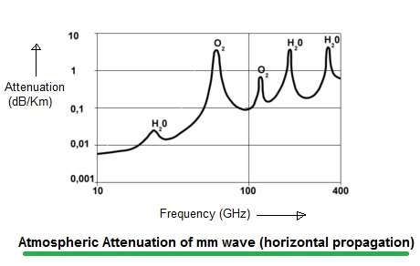 mm wave attenuation