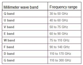 millimeter wave frequency bands