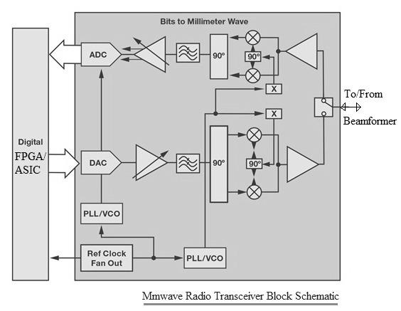 5G mmwave radio transceiver