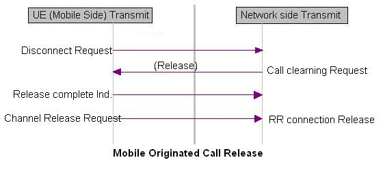 mobile originated call release