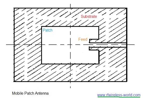 mobile patch antenna