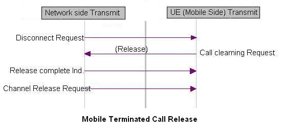 mobile terminated call release