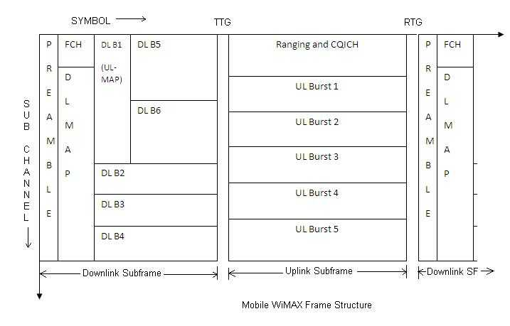 mobile wimax frame structure