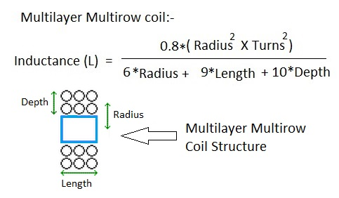 Inductor calculator for multilayer multirow coil