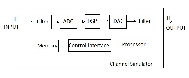 multipath channel simultor