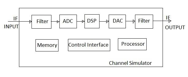 multipath channel simultor