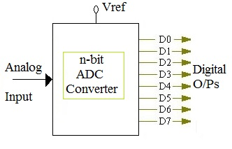 n-bit ADC calculator