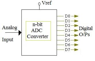 n-bit ADC calculator, Analog to digital converter calculator