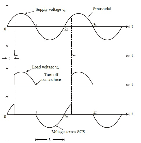 natural commutation waveforms