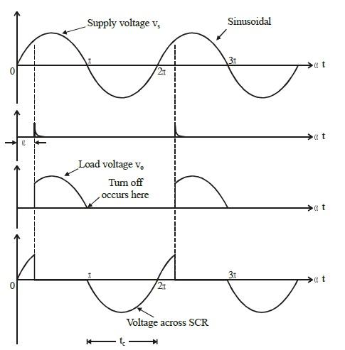 commutation of scr pdf