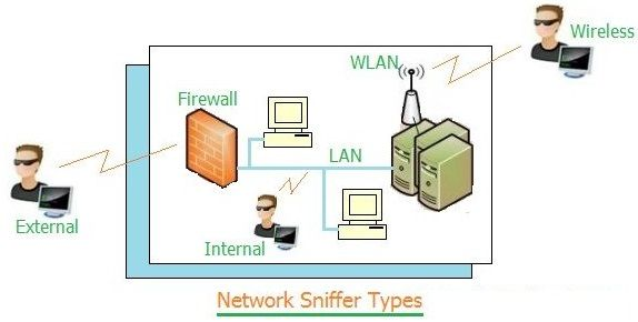 network attack types