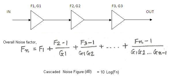 Noise Figure Cascaded