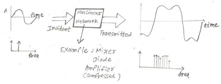 Nonlinearity basics