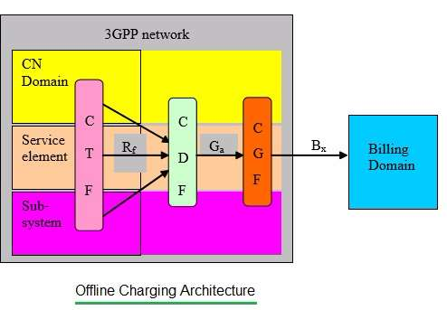 offline charging architecture