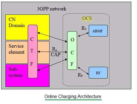 online charging architecture depicting CTF