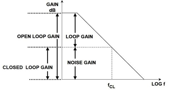 op amp gain types