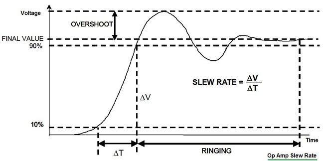 op amp slew rate