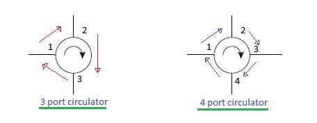 opto circulator-3 port and 4 port optical circulator