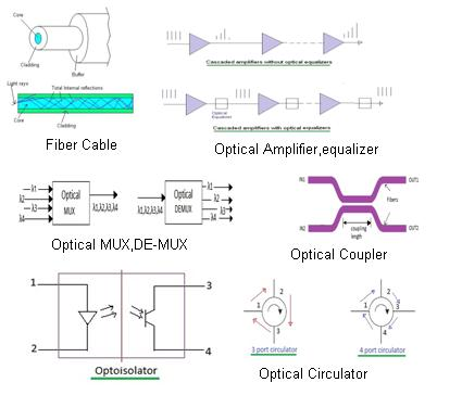 optical components