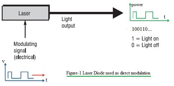 optical direct modulation