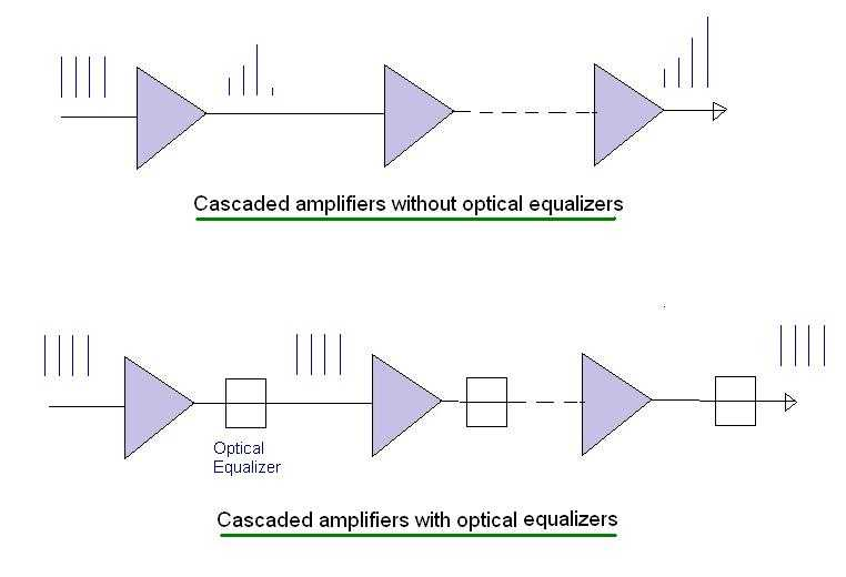 optical equalizer