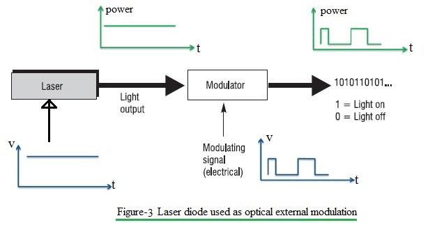 optical external modulation