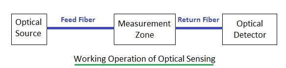 optical sensing using optical sensor