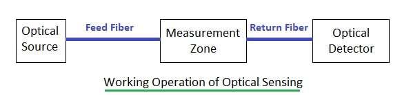 optical sensing using optical sensor