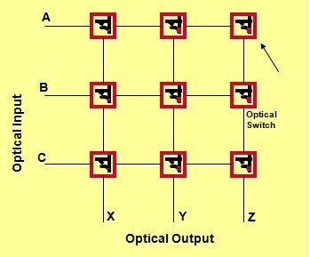 optical space division switching