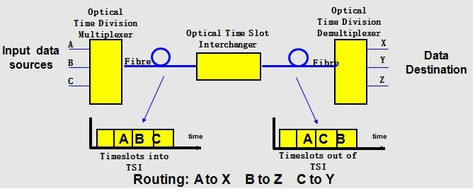 Optical Time Division Switching
