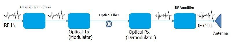 optical transmit receiver in DAS System