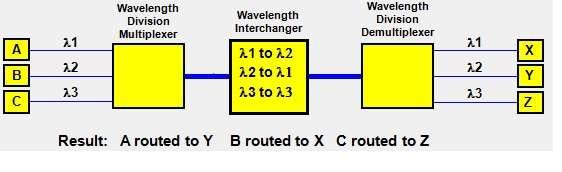 Optical Wavelength Division Switching