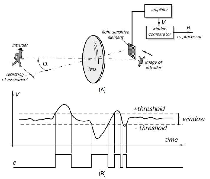 optoelectronic motion sensor