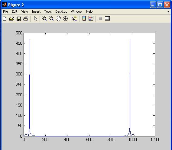 output firrcos matlab