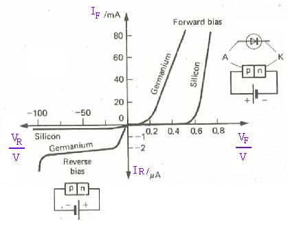 Diode characteristic
