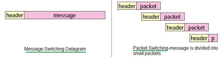 packet switching vs message switching