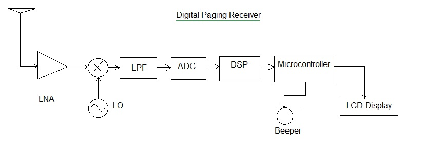 paging receiver
