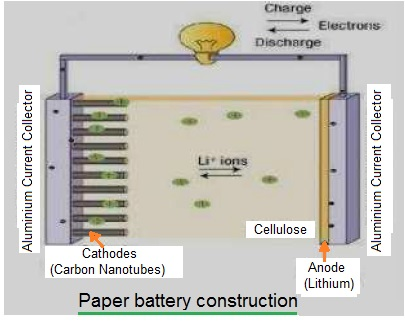 paper battery working