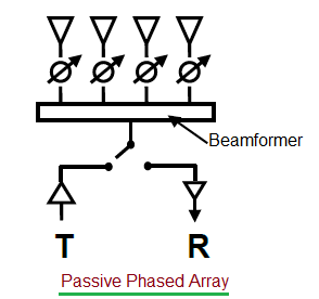 passive phased array