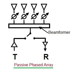passive phased array