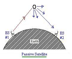 passive satellite