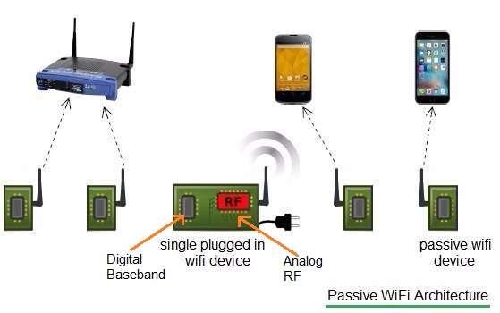 passive wifi architecture