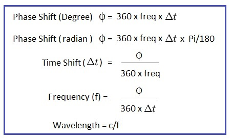 phase shift calculator formula