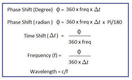 phase shift calculator formula