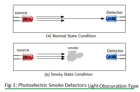 photoelectric smoke detector-light obscuration type