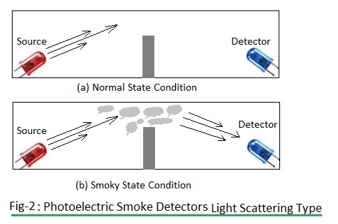 photoelectric smoke detector-light scattering type