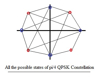 pi/4 QPSK Constellation