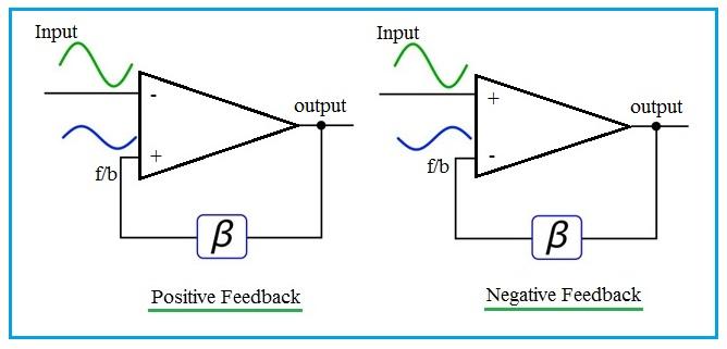 positive Feedback vs Negative Feedback