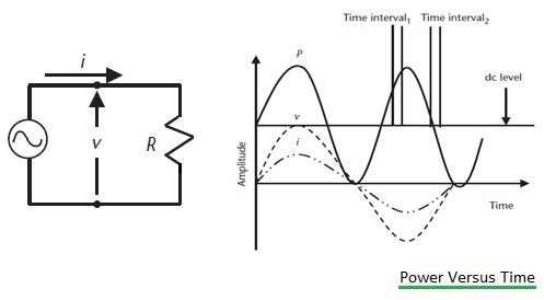 power vs time