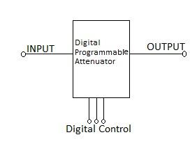 programmable RF attenuator